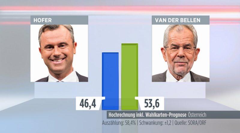 hofer/Van der Bellen