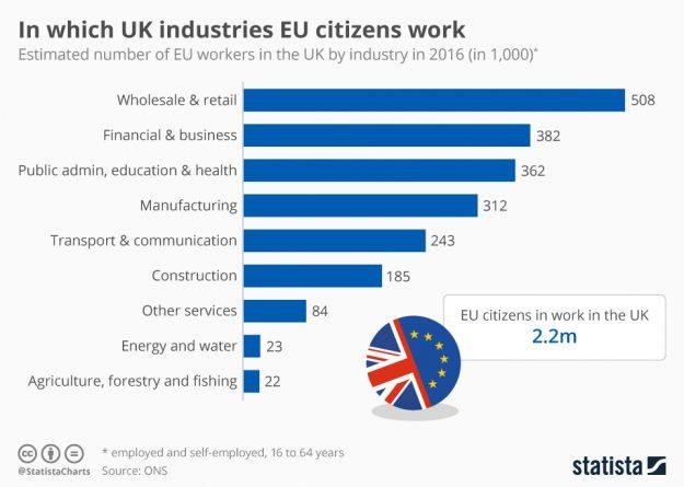 Большинство граждан ЕС работает в Британии в торговой сфере