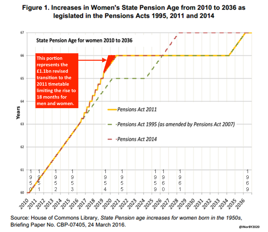 the rise of state pension age Under existing plans, the state pension age is due to rise to 68 for those born after 1978 the extreme scenario involves an assumption that people spend 32% of their adult life in retirement the conventional assumption until now has been that people will spend 333% of their lives in retirement.