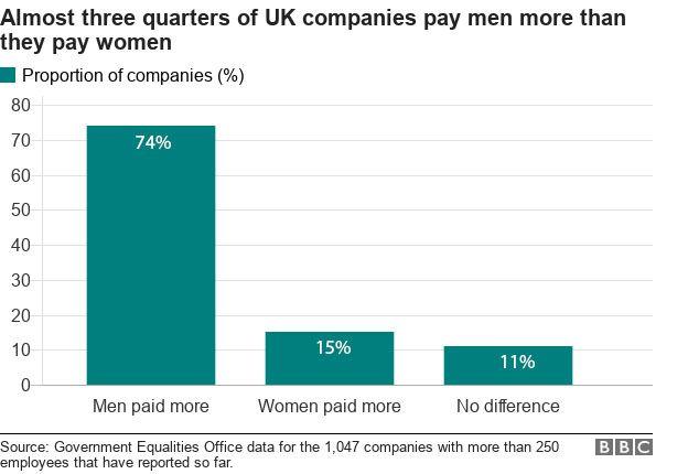 Мужчины по-прежнему зарабатывают больше женщин