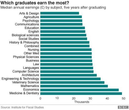 Реформа образования в Великобритании: стоимость обучения будет зависеть от спроса на рынке труда