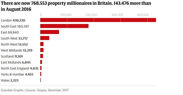 Недвижимость: где проживают владельцы домов за миллион