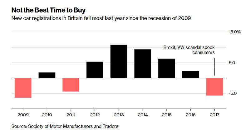 Brexit: британские автопроизводители уже считают убытки рис 3