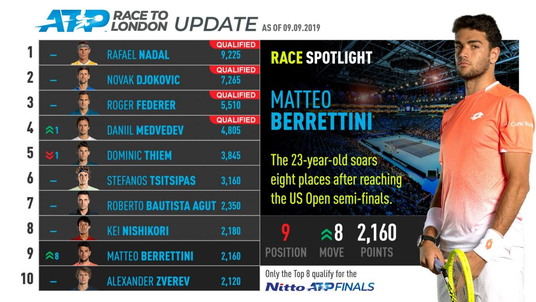 berrettini-atp-race-to-london2-2019-movers-us-open-2019.jpg