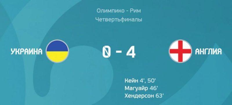 Общество: Украина - Англия 0:4. Когда класс бьет желание и мира