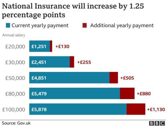 Общество: В Великобритании будет увеличен взнос в фонд соцстрахования: кто сколько заплатит